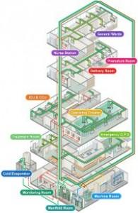 Spesialis-Instalasi-Gas-Medis-Rumah-Sakit-System